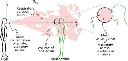 ΗΠΑ: Επιστήμονες ανέπτυξαν μαθηματική εξίσωση που αξιολογεί τις πιθανότητες μόλυνσης από κορονοϊό